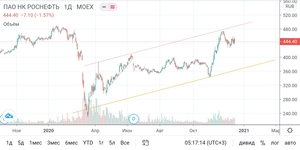 Screenshot 2020 12 17 09 17 17 214 com.tradingview.tradingviewapp