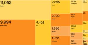 добычи нефти странами опек+05.07.2017