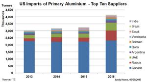 USA Imports aluminium