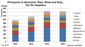 алюминий полуфабрикат в США