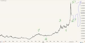 лира прогноз USD TRY. 19 08 2018
