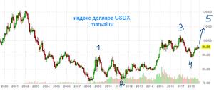 доллара usdx 19 10 2018