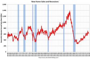 домов для продажи США