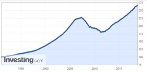 USA House Price Index