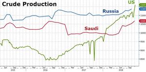 добыча нефти странами лидерами США Россия Саудовская Аравия 2018 11 11