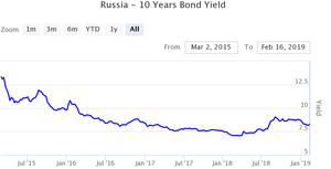 russia 10 years bond yie
