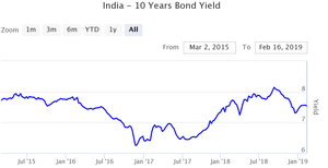india 10 years bondl