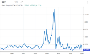 BDI Baltic Exchange Dry Index 30.01.2020