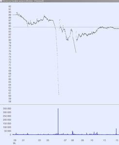 тиковый график до 60р провал сбор стакана 28.02.2020