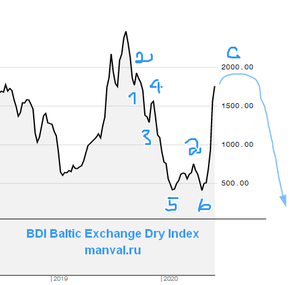 Baltic Exchange Dry Index 30.06.2020