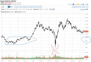 RGLD акции золотодобытчик 17.02.2021