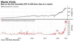 short interest as % ETF ARK innovation 22.02.2021