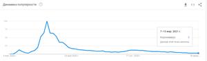 гугл тренд 11.03.2021
