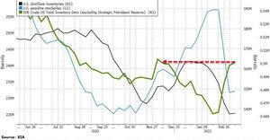 сырой нефти в сша график