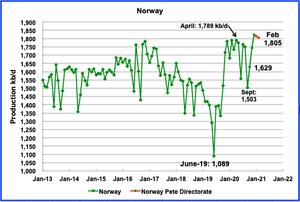 Norway добыча нефти
