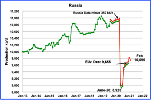 Russia добыча нефти