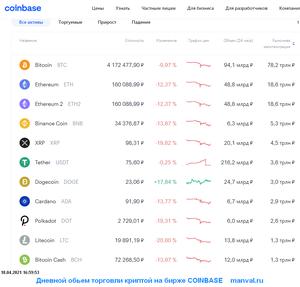 coinbase дневные обьемы 18.04.2021