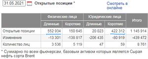 позиции нефть на 31.05.2021
