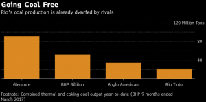 RIO угольный бизнес доля