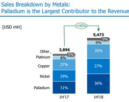 от прибыли по металлам ГМК