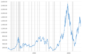 dow to silver ratio 100 year historical chart 2020 03 12 macrotrends