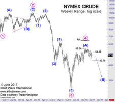 elliott wave oil NYMEX